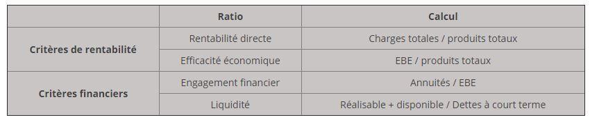 ratios agricoles