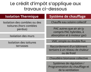 Crédit d'impôt rénovation